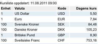 058cc29f8f4 Kursliste oppdatert 11.08.2011 09:00. Kolonner fra venstre: enhet, valuta