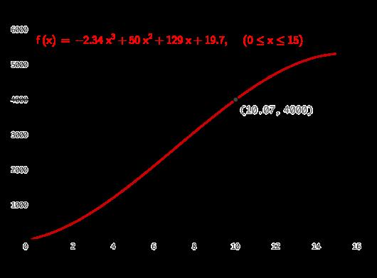 5d54ee88 Vi ser at grafen til f passerer 4000 når x=10,07. Det betyr at antall  artikler passerte 4000000 10,07 år etter 1. januar 2002, altså tidlig i  2012.